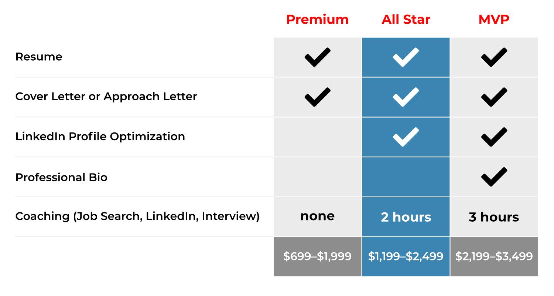 Irene Marshall Pricing Chart